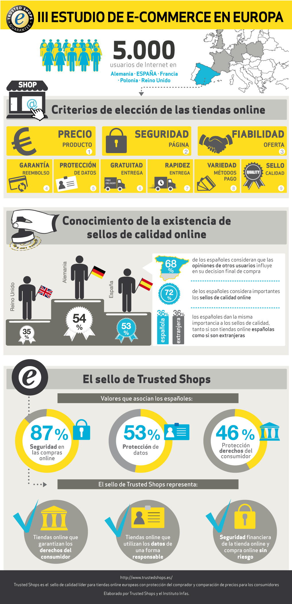 infographic Trusted Shops